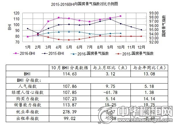 10月家居BHI指数同比上升13.08点 累计销售额达9840.1亿元