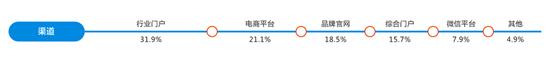 2016年度互联网橱柜产品消费分析报告