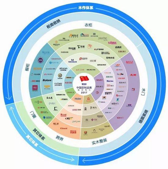 如何打造消费者信赖的中国定制家居品牌?
