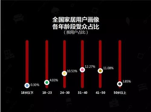 中国建博会联合发布家居行业大数据(内附数据报告)