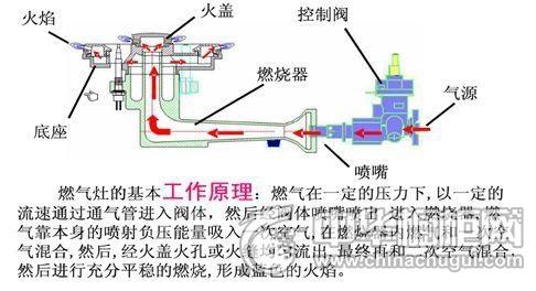 热电偶燃气灶结构图